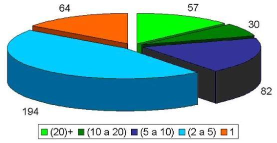 Número de projetos ágeis em andamento